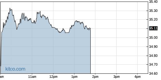 PFE 1-Day Chart