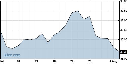 PFE 1-Month Chart