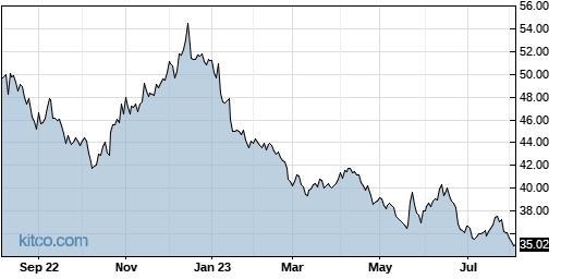 PFE 1-Year Chart