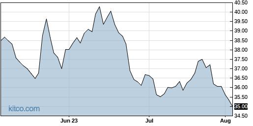 PFE 3-Month Chart