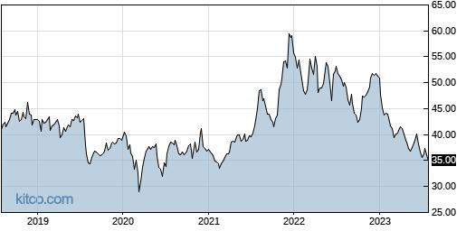PFE 5-Year Chart