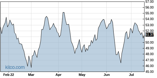 PFE 6-Month Chart