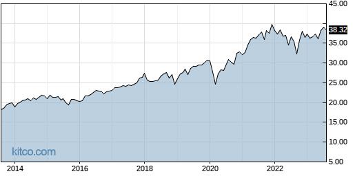 PFM 10-Year Chart