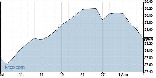 PFM 1-Month Chart