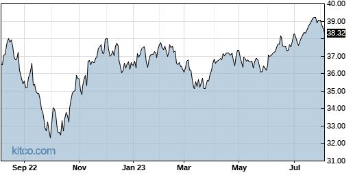 PFM 1-Year Chart