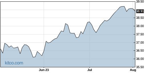 PFM 3-Month Chart