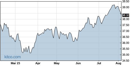 PFM 6-Month Chart