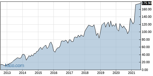 PFPT 10-Year Chart