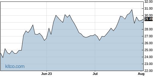 PGC 3-Month Chart
