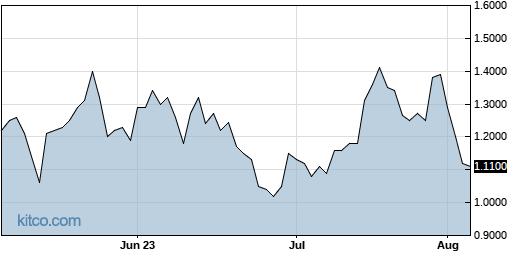 PGEN 3-Month Chart