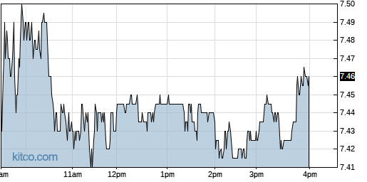 PGRE 1-Day Chart