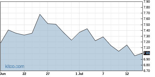 PGRE 1-Month Chart