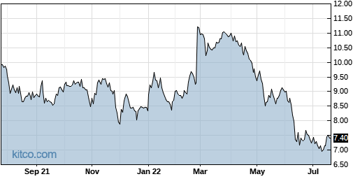 PGRE 1-Year Chart