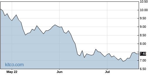 PGRE 3-Month Chart