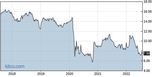 PGRE 5-Year Chart