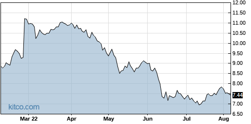PGRE 6-Month Chart