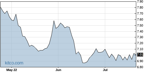 PHT 3-Month Chart