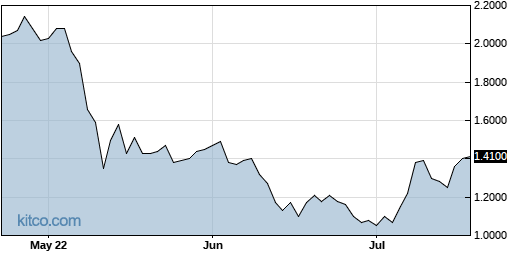 PHUN 3-Month Chart