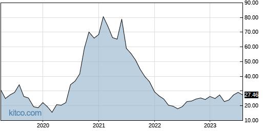 PINS 10-Year Chart