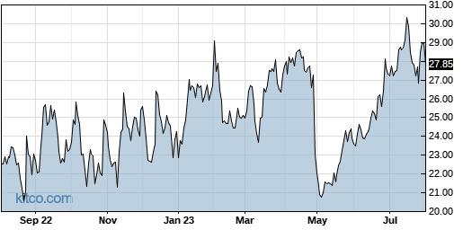 PINS 1-Year Chart