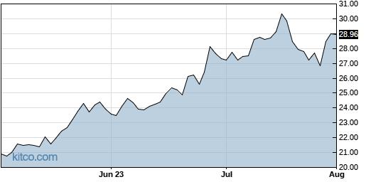 PINS 3-Month Chart