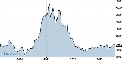PINS 5-Year Chart