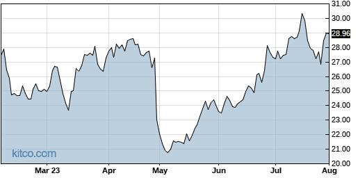 PINS 6-Month Chart