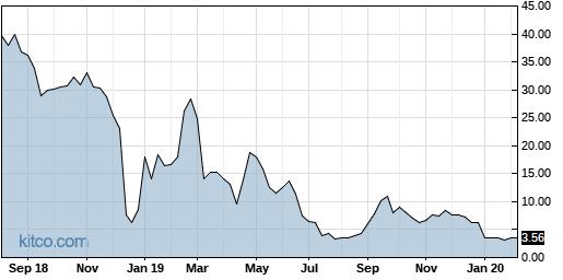 PIR 5-Year Chart