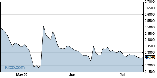 PIXY 3-Month Chart