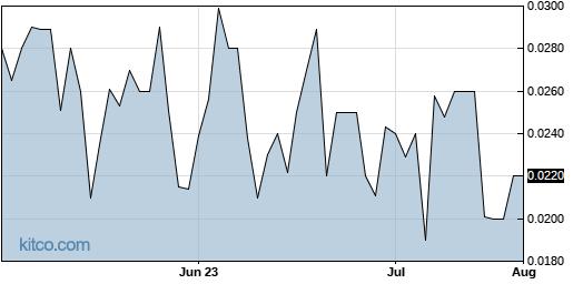 PKTX 3-Month Chart