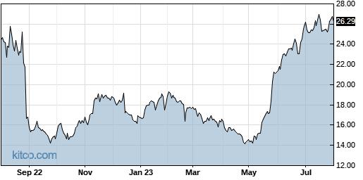 PLAB 1-Year Chart