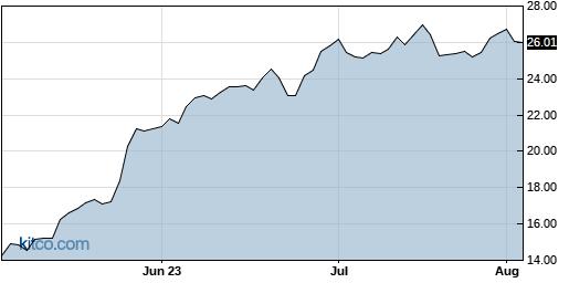 PLAB 3-Month Chart
