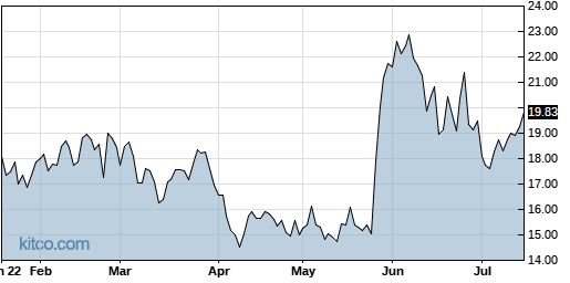 PLAB 6-Month Chart