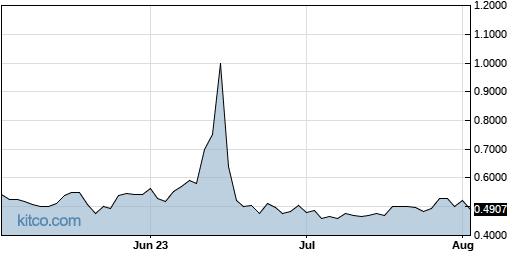 PLAG 3-Month Chart