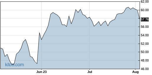 PLMR 3-Month Chart