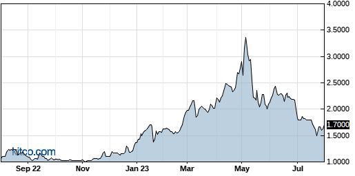 PLX 1-Year Chart