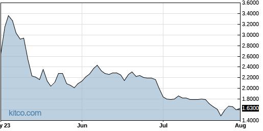 PLX 3-Month Chart
