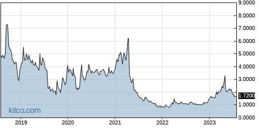 PLX 5-Year Chart