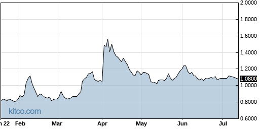 PLX 6-Month Chart