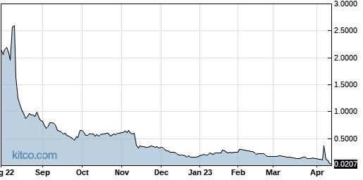 PLXP 1-Year Chart