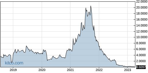 PLXP 5-Year Chart