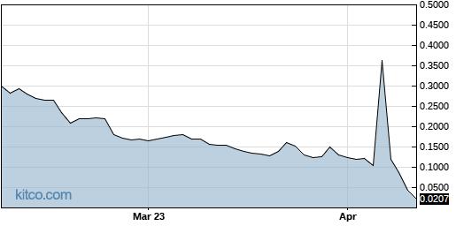 PLXP 6-Month Chart