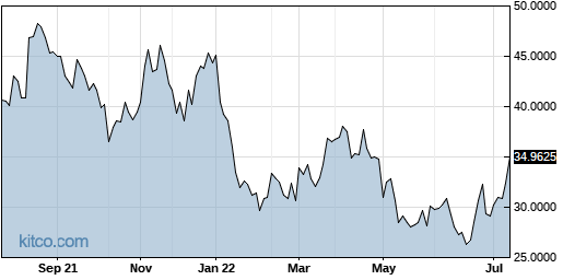 PMCUF 1-Year Chart