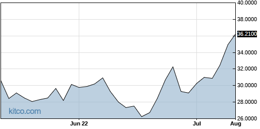PMCUF 3-Month Chart
