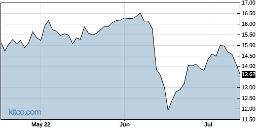 PMT 3-Month Chart