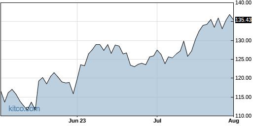 PNC 3-Month Chart
