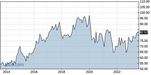 PNW 10-Year Chart