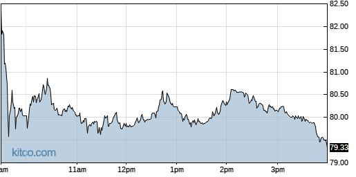 PNW 1-Day Chart