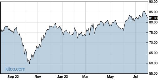 PNW 1-Year Chart