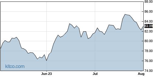 PNW 3-Month Chart